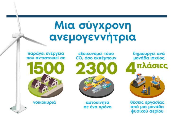 Αιολική ενέργεια: η αστείρευτη καθαρή, αποδοτική ενέργεια της Ελλάδας